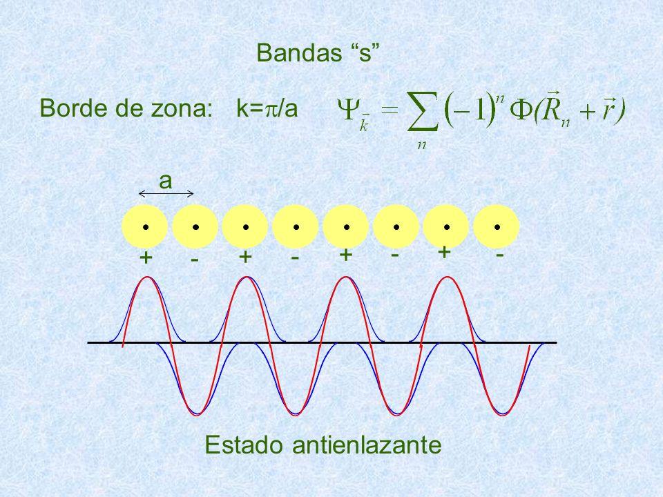 Bandas s Borde de zona: k=p/a a + - Estado antienlazante