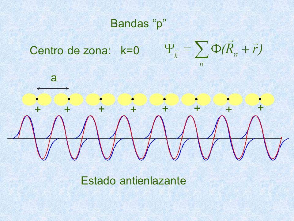 Bandas p Centro de zona: k=0 a + Estado antienlazante
