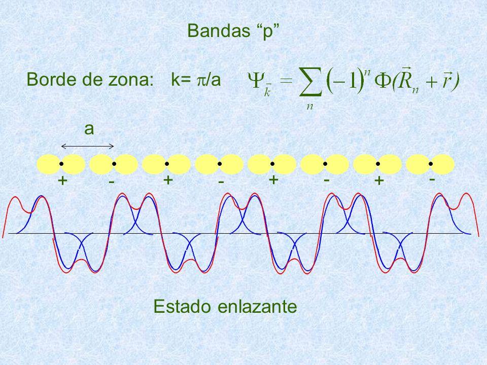 Bandas p Borde de zona: k= p/a a + - Estado enlazante