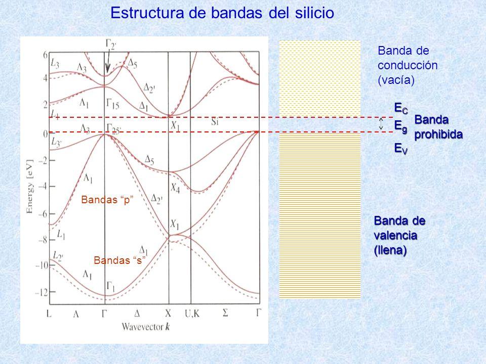 Estructura de bandas del silicio