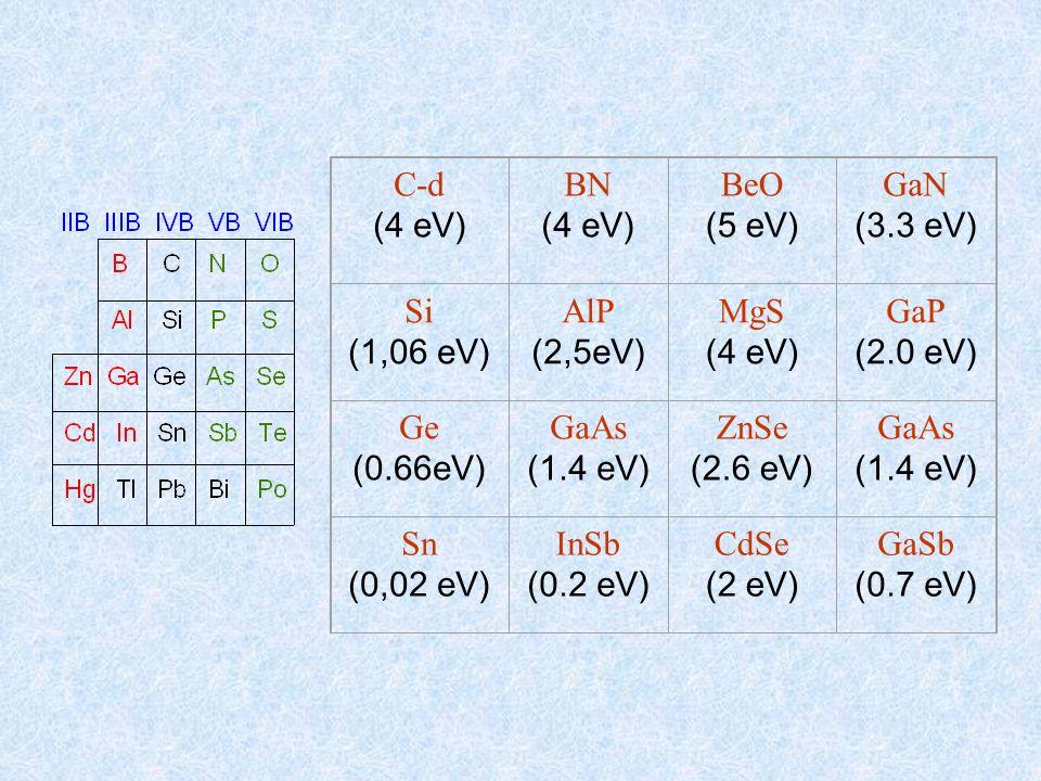 C-d (4 eV) BN BeO (5 eV) GaN (3.3 eV) Si (1,06 eV) AlP (2,5eV) MgS GaP