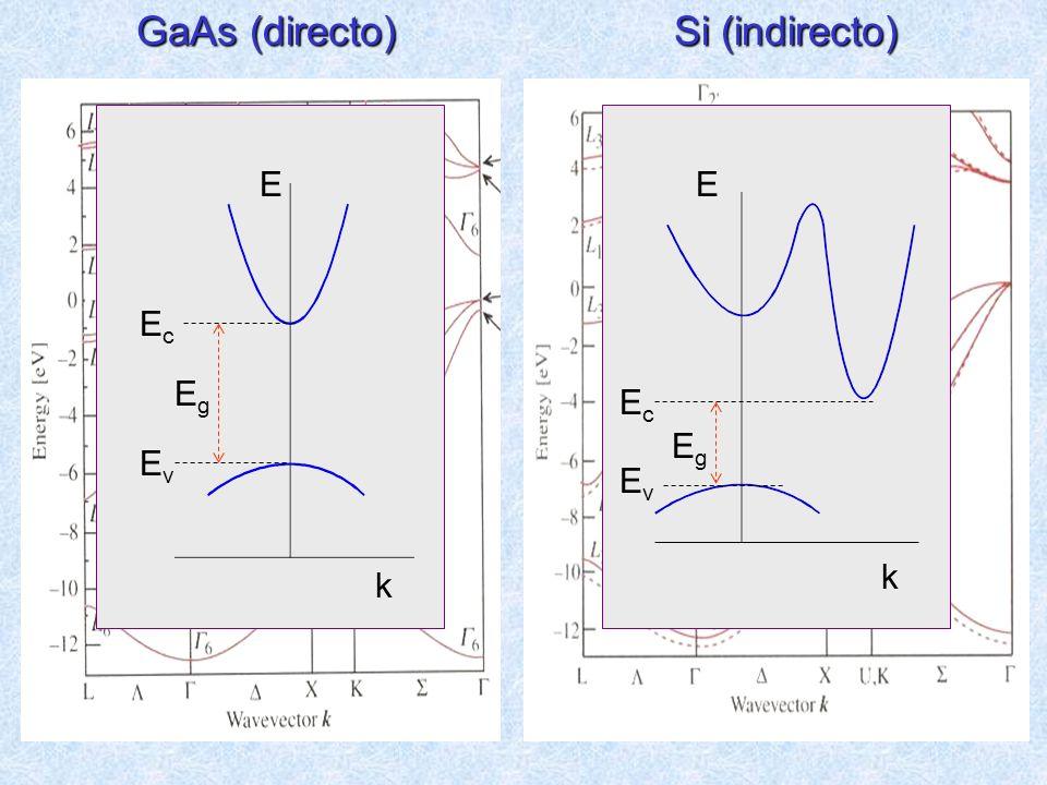 GaAs (directo) Si (indirecto) E k Eg Ev Ec k E Eg Ev Ec