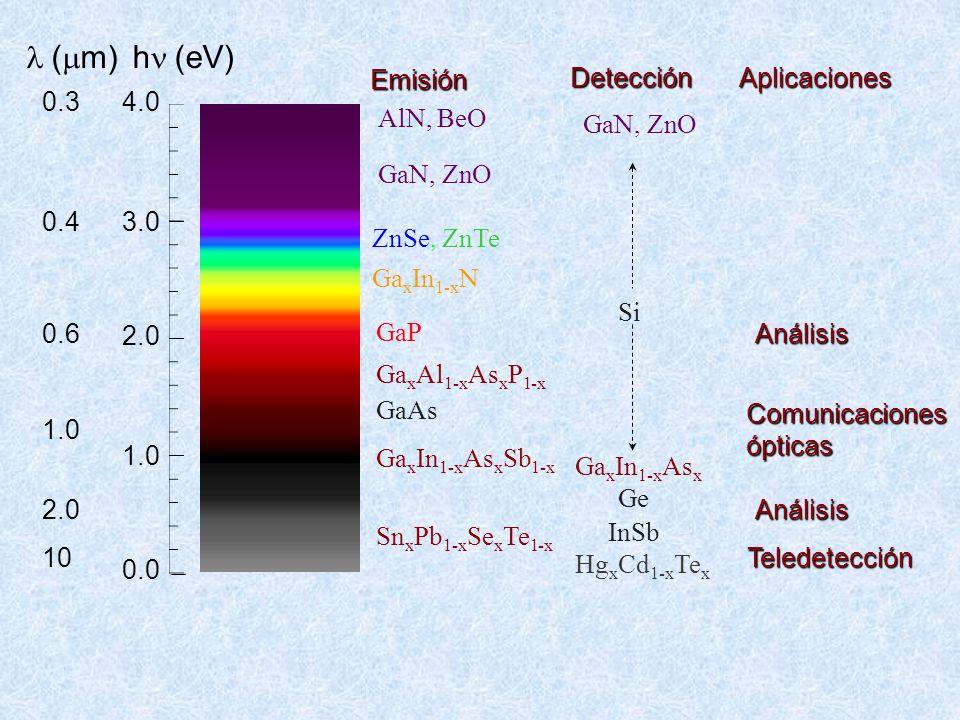 l (mm) hn (eV) Emisión Detección Aplicaciones 0.3 4.0 AlN, BeO