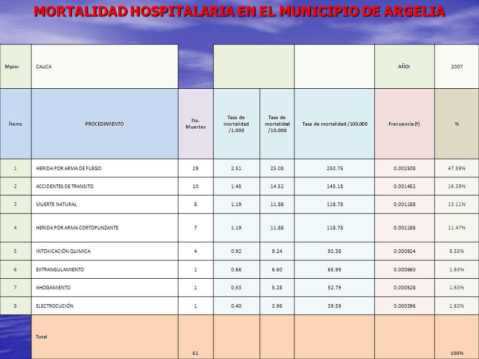 MORTALIDAD HOSPITALARIA EN EL MUNICIPIO DE ARGELIA