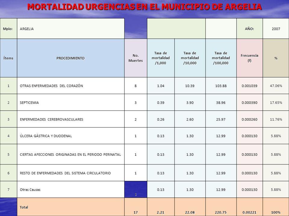 MORTALIDAD URGENCIAS EN EL MUNICIPIO DE ARGELIA