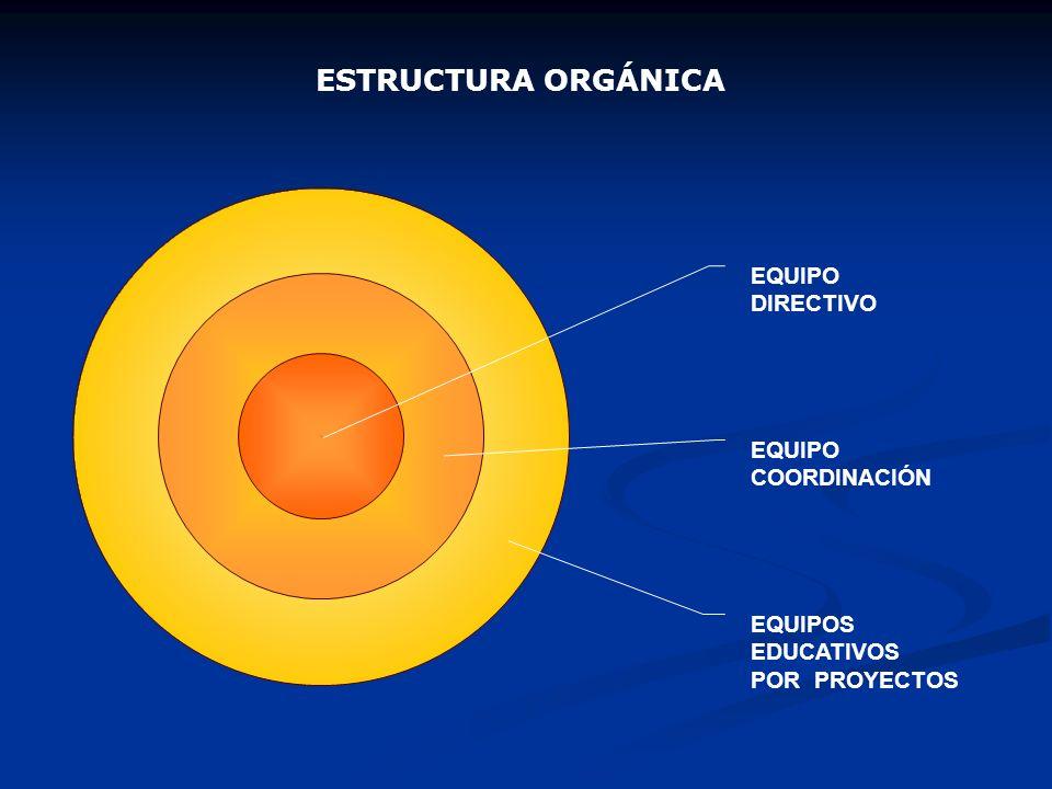 ESTRUCTURA ORGÁNICA EQUIPO DIRECTIVO EQUIPO COORDINACIÓN EQUIPOS