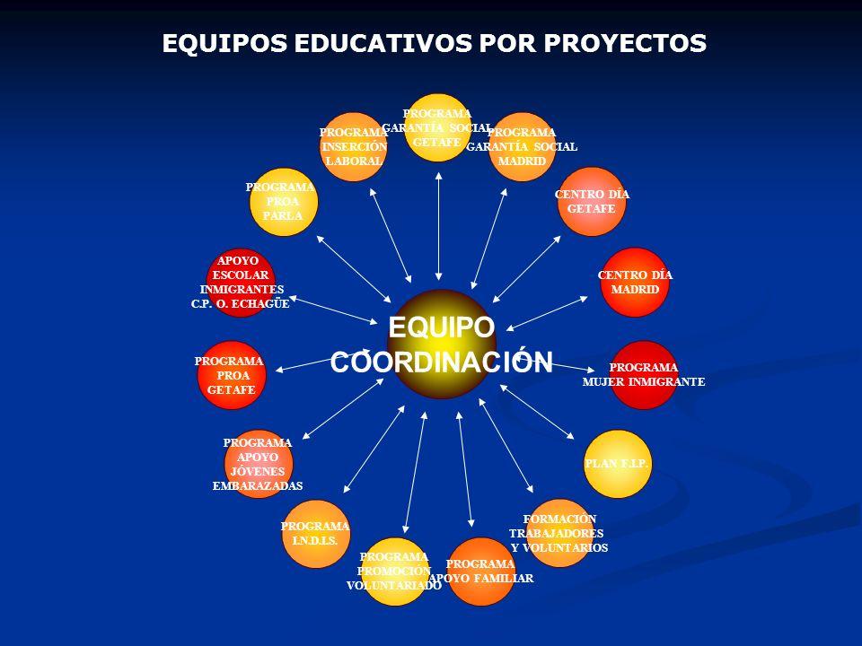 EQUIPOS EDUCATIVOS POR PROYECTOS
