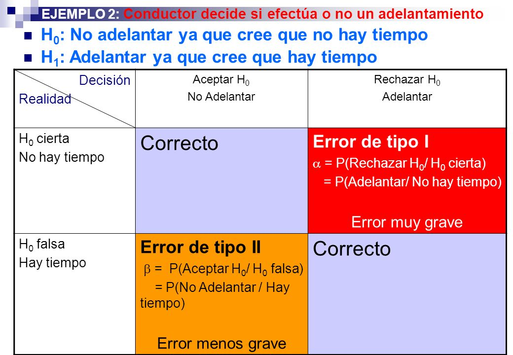 Correcto Error de tipo I Error de tipo II