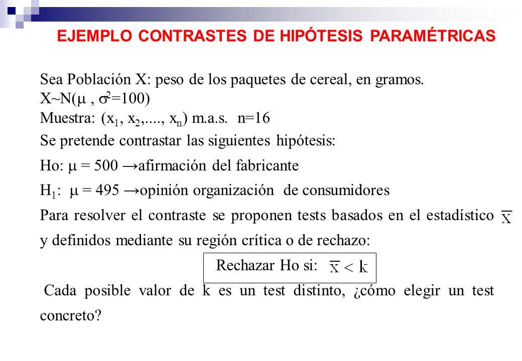 EJEMPLO CONTRASTES DE HIPÓTESIS PARAMÉTRICAS