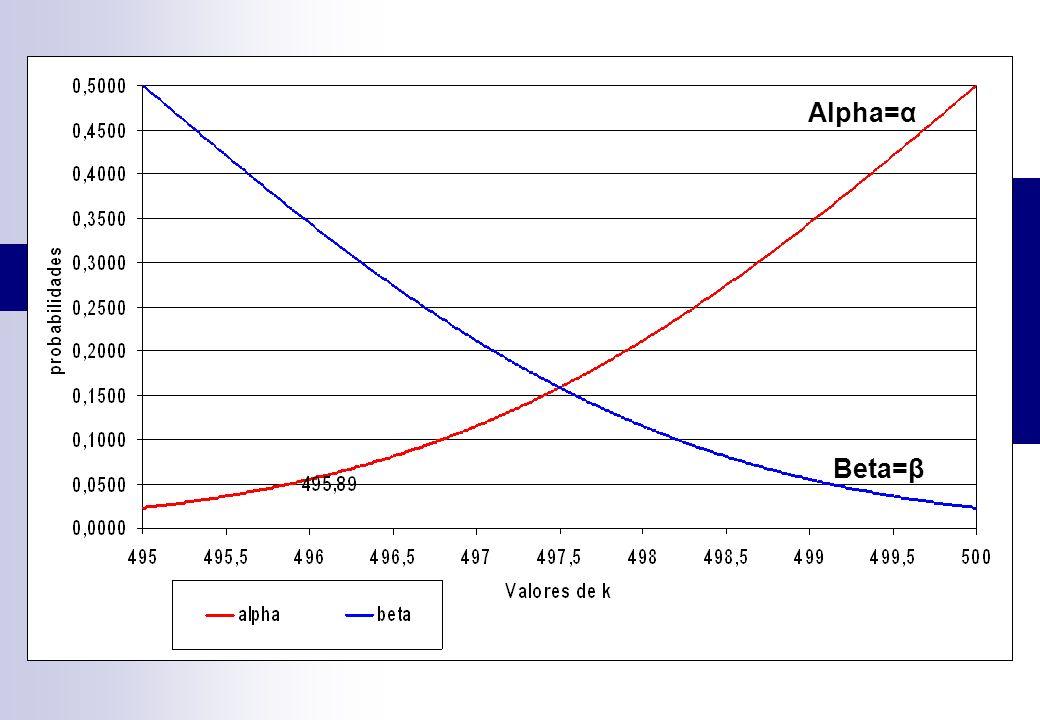 Alpha=α Beta=β