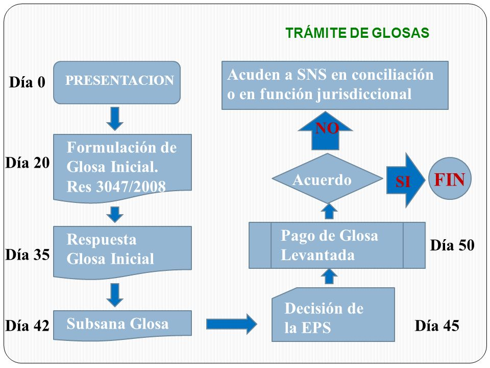 FIN Acuden a SNS en conciliación o en función jurisdiccional Día 0 NO