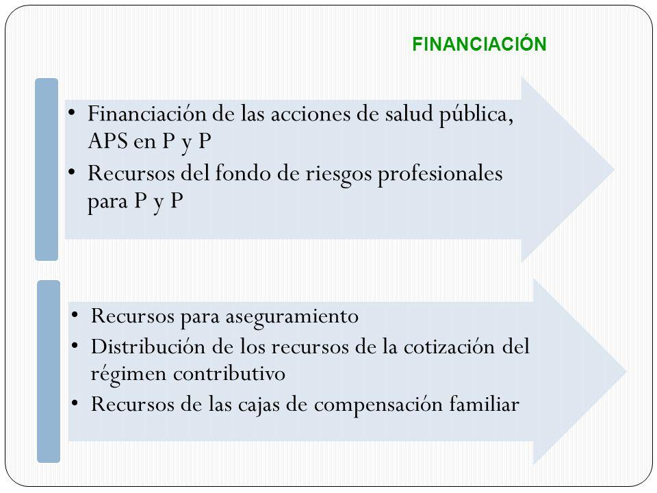FINANCIACIÓN Financiación de las acciones de salud pública, APS en P y P. Recursos del fondo de riesgos profesionales para P y P.