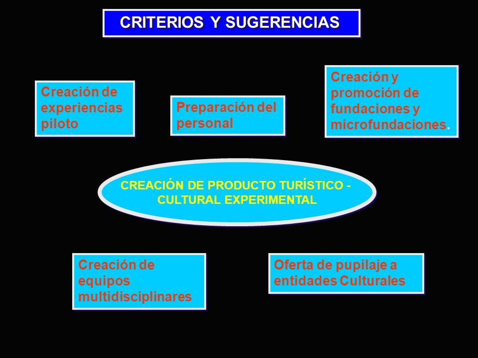 CREACIÓN DE PRODUCTO TURÍSTICO - CULTURAL EXPERIMENTAL