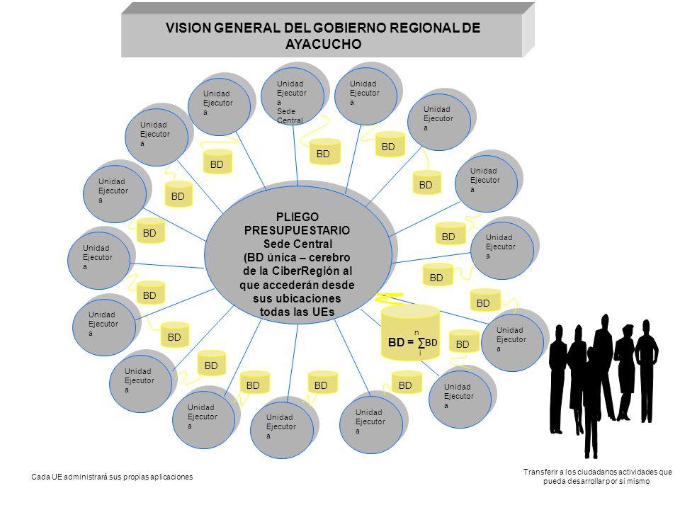 VISION GENERAL DEL GOBIERNO REGIONAL DE AYACUCHO PLIEGO PRESUPUESTARIO