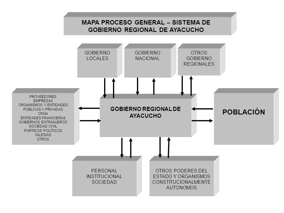 MAPA PROCESO GENERAL – SISTEMA DE GOBIERNO REGIONAL DE AYACUCHO
