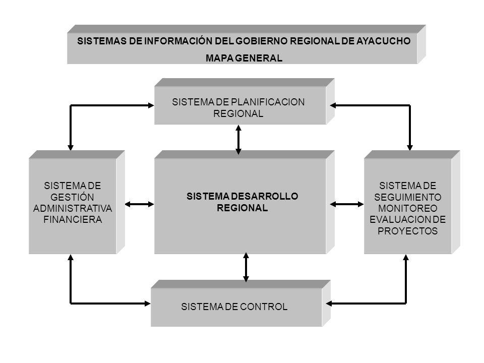 SISTEMAS DE INFORMACIÓN DEL GOBIERNO REGIONAL DE AYACUCHO MAPA GENERAL
