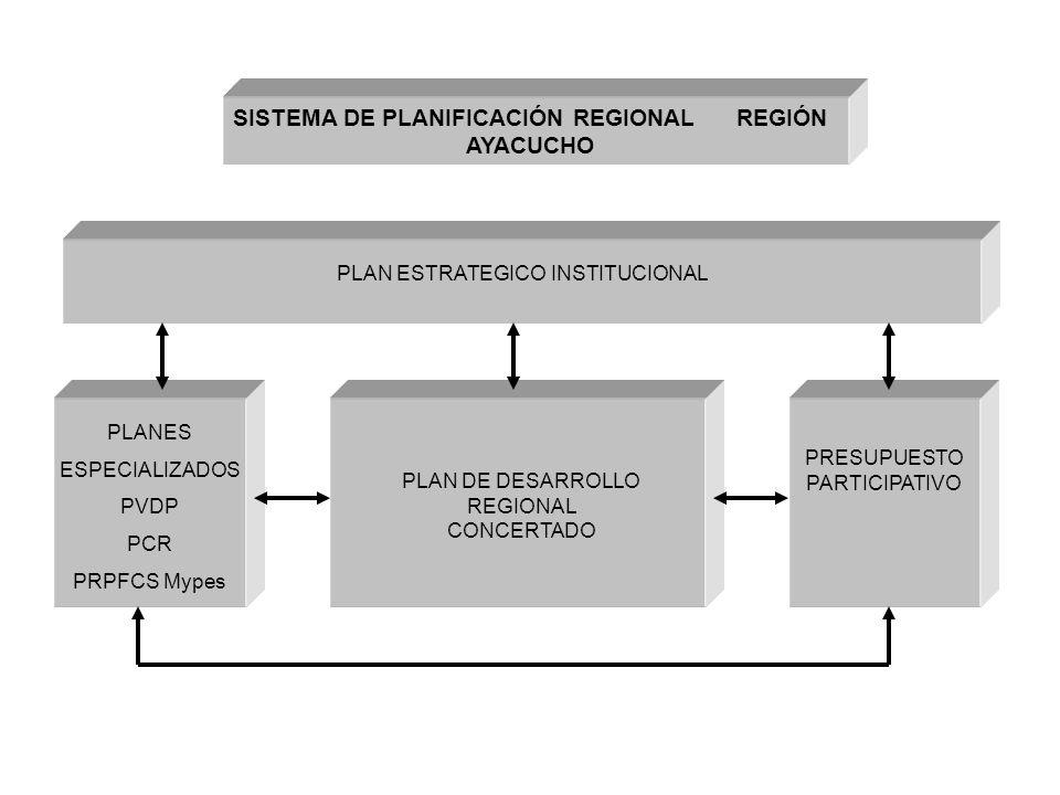 SISTEMA DE PLANIFICACIÓN REGIONAL REGIÓN AYACUCHO
