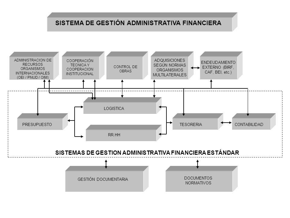 SISTEMA DE GESTIÓN ADMINISTRATIVA FINANCIERA
