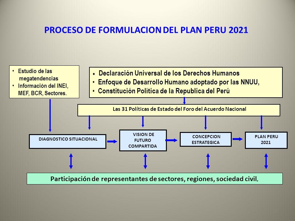 PROCESO DE FORMULACION DEL PLAN PERU 2021