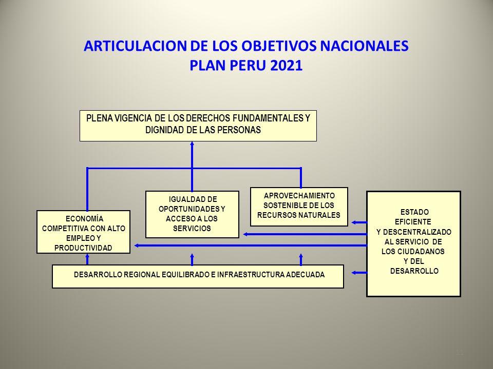 ARTICULACION DE LOS OBJETIVOS NACIONALES PLAN PERU 2021