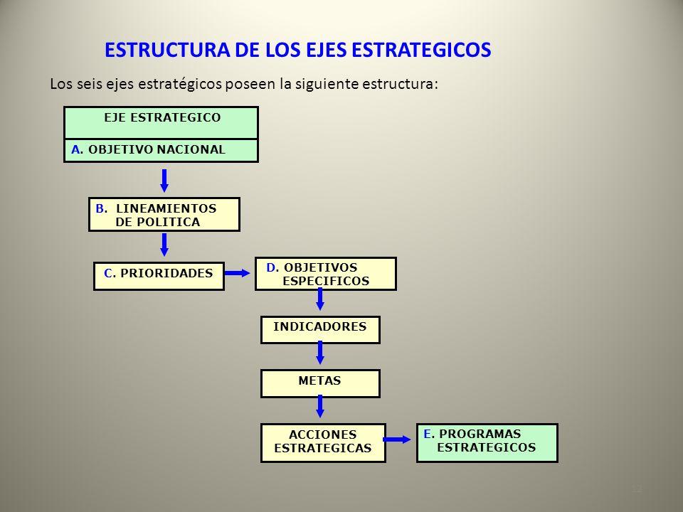 ESTRUCTURA DE LOS EJES ESTRATEGICOS ACCIONES ESTRATEGICAS