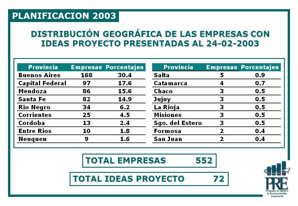 PLANIFICACION 2003 DISTRIBUCIÓN GEOGRÁFICA DE LAS EMPRESAS CON IDEAS PROYECTO PRESENTADAS AL 24-02-2003.