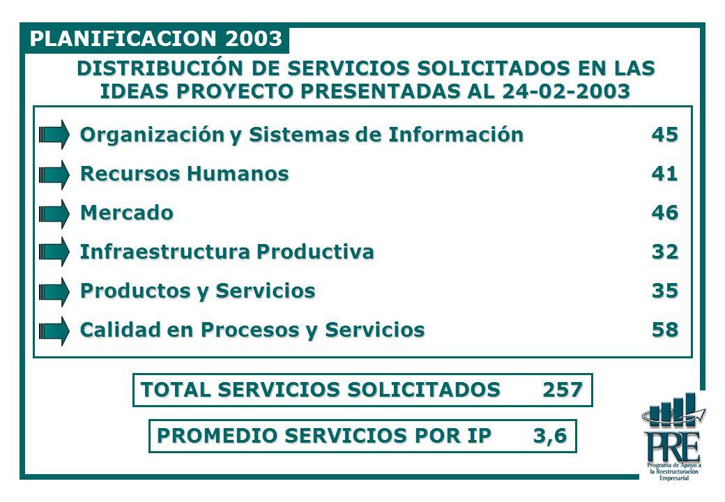 PLANIFICACION 2003 DISTRIBUCIÓN DE SERVICIOS SOLICITADOS EN LAS IDEAS PROYECTO PRESENTADAS AL 24-02-2003.