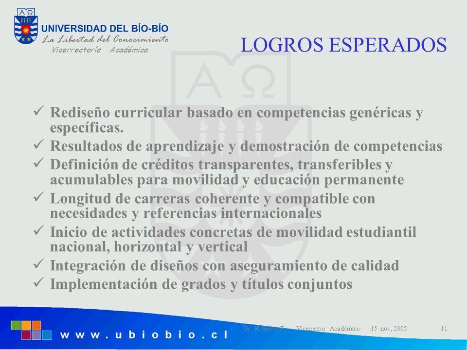 LOGROS ESPERADOS Rediseño curricular basado en competencias genéricas y específicas. Resultados de aprendizaje y demostración de competencias.