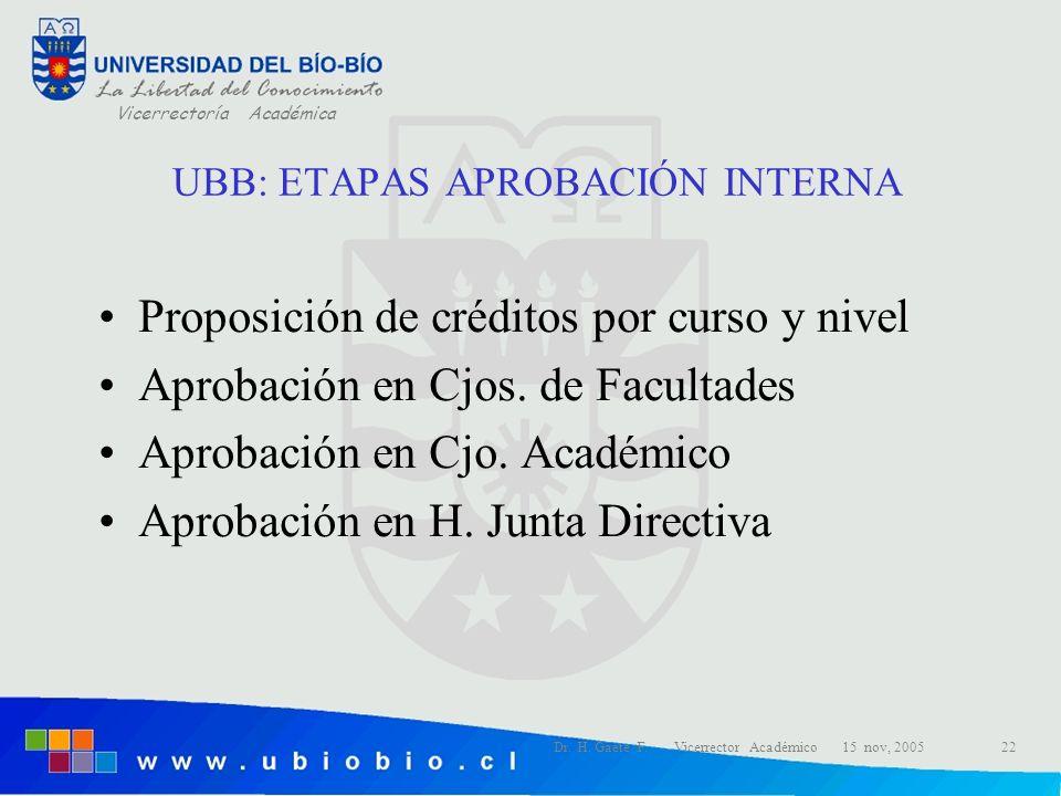 UBB: ETAPAS APROBACIÓN INTERNA