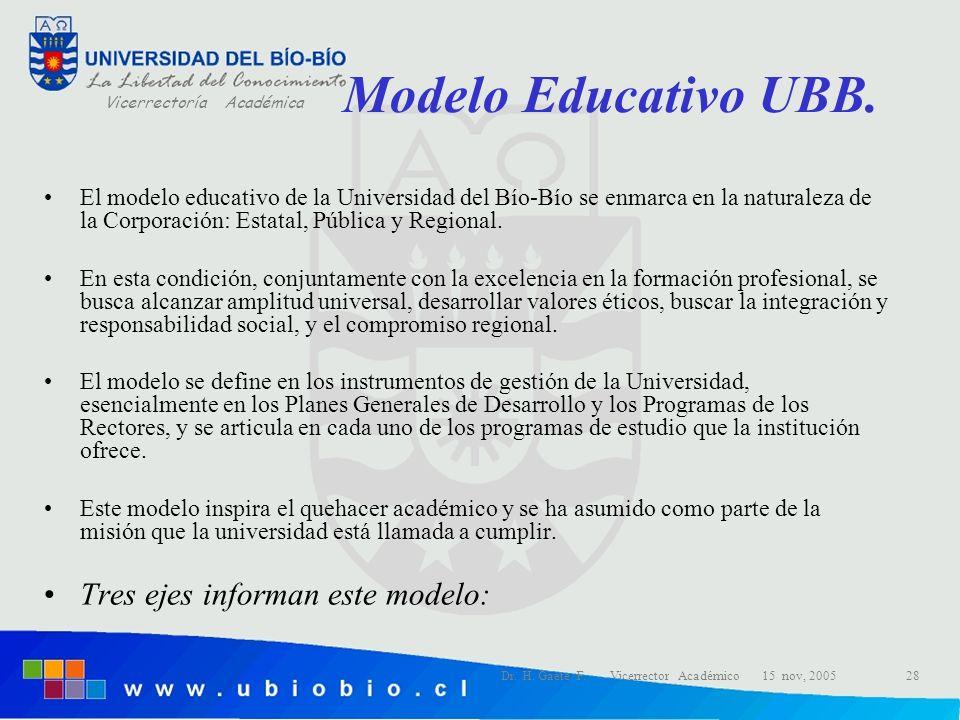 Modelo Educativo UBB. Tres ejes informan este modelo: