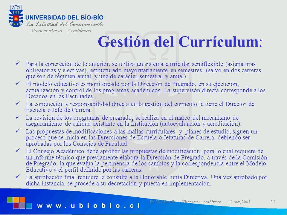 Gestión del Currículum:
