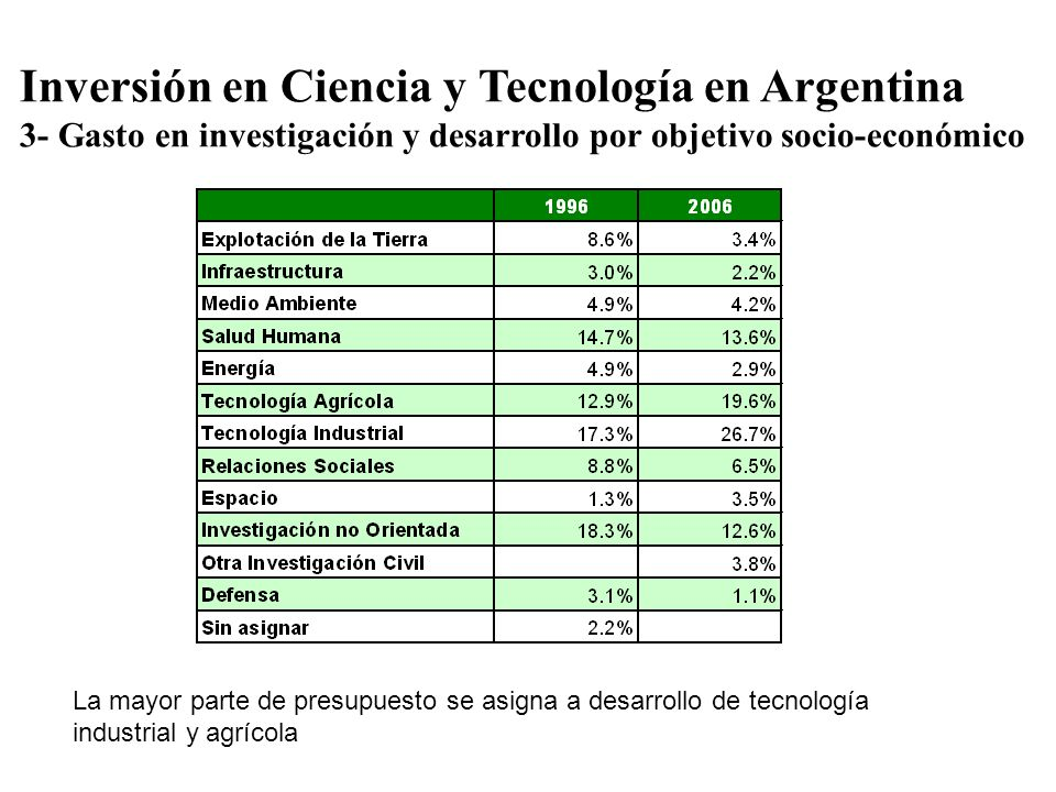 Inversión en Ciencia y Tecnología en Argentina 3- Gasto en investigación y desarrollo por objetivo socio-económico