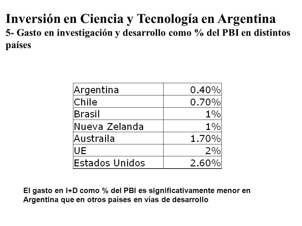 Inversión en Ciencia y Tecnología en Argentina 5- Gasto en investigación y desarrollo como % del PBI en distintos países