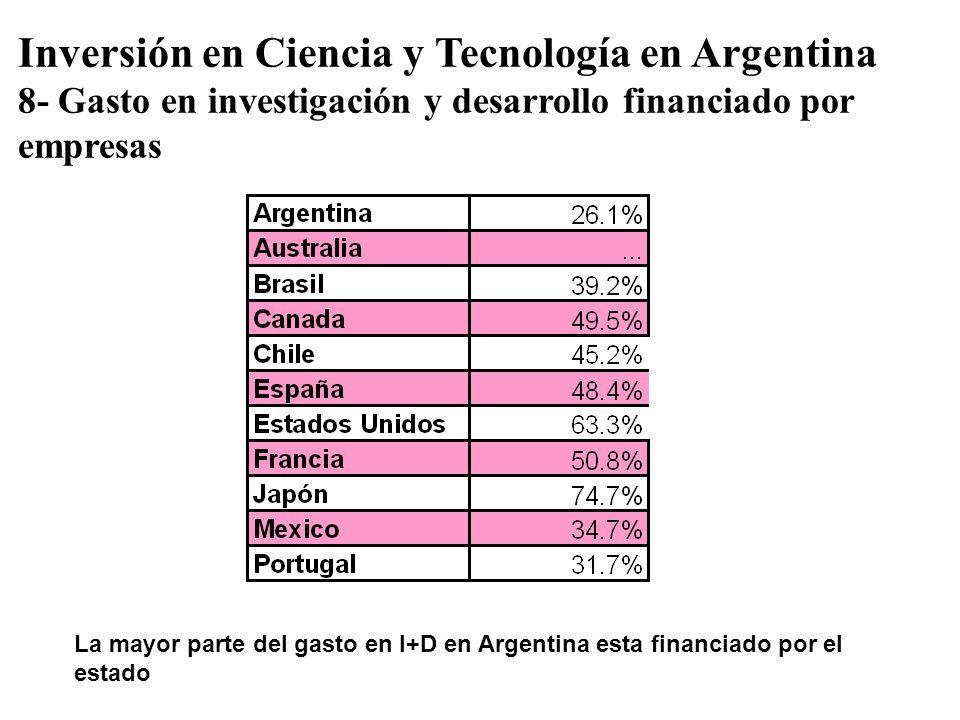 Inversión en Ciencia y Tecnología en Argentina 8- Gasto en investigación y desarrollo financiado por empresas