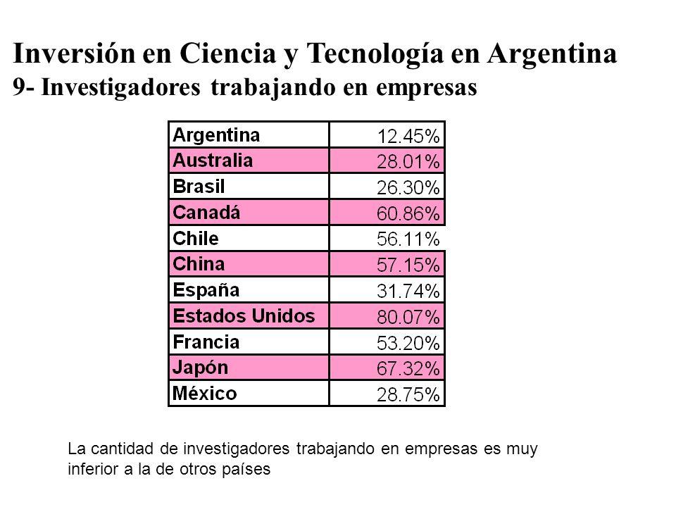 Inversión en Ciencia y Tecnología en Argentina 9- Investigadores trabajando en empresas