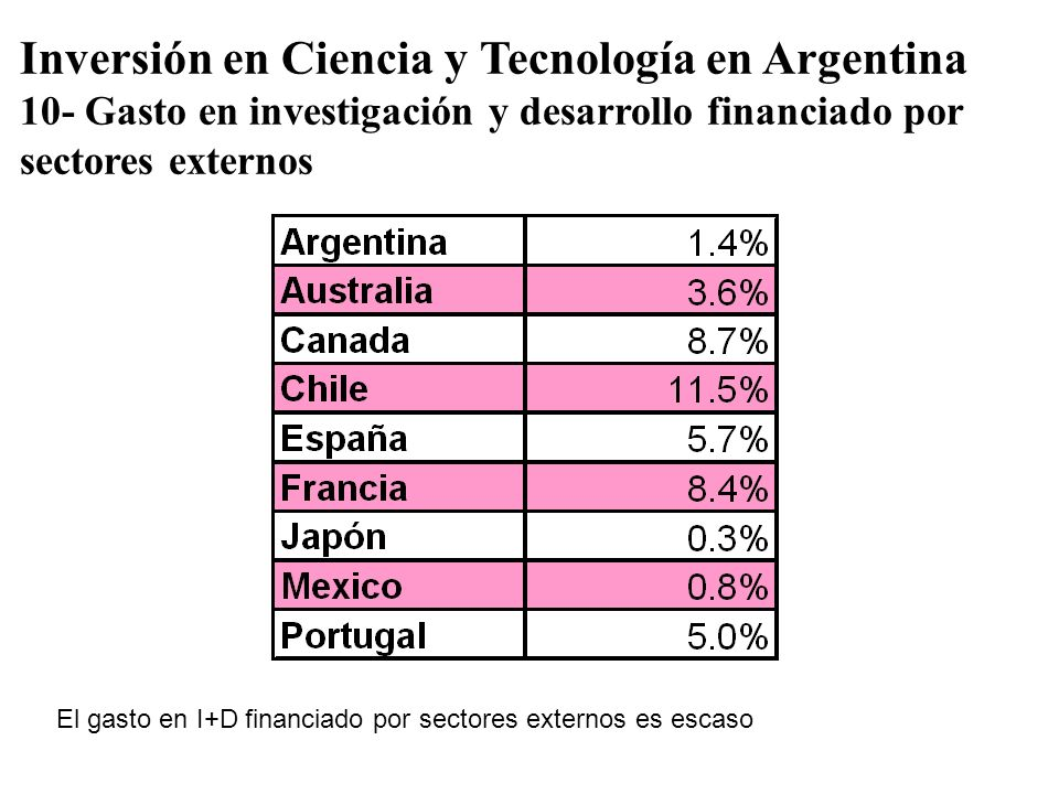 Inversión en Ciencia y Tecnología en Argentina 10- Gasto en investigación y desarrollo financiado por sectores externos