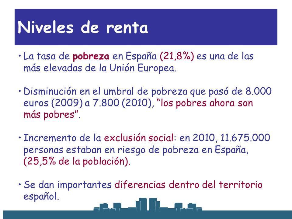 Niveles de renta La tasa de pobreza en España (21,8%) es una de las más elevadas de la Unión Europea.