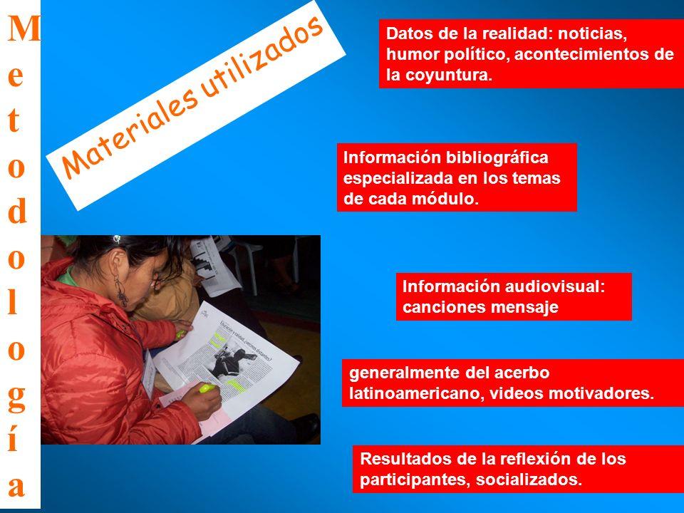 Metodología Materiales utilizados