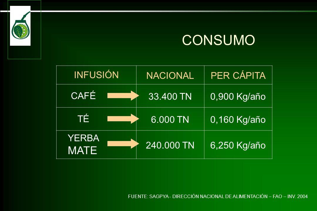 CONSUMO INFUSIÓN NACIONAL PER CÁPITA CAFÉ 33.400 TN 0,900 Kg/año TÉ