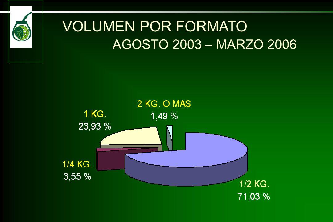 VOLUMEN POR FORMATO AGOSTO 2003 – MARZO 2006