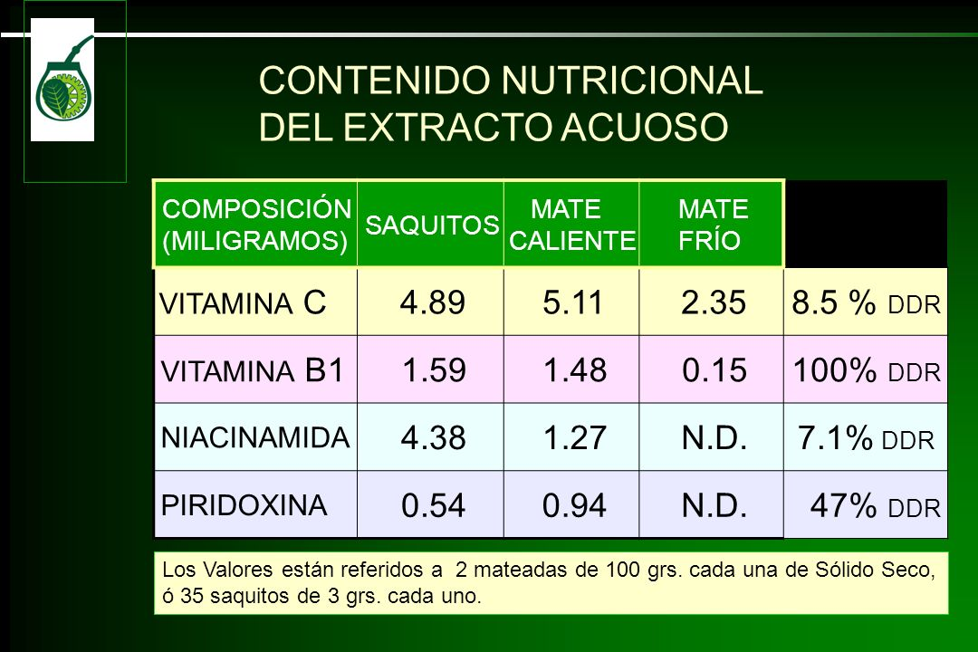 CONTENIDO NUTRICIONAL DEL EXTRACTO ACUOSO
