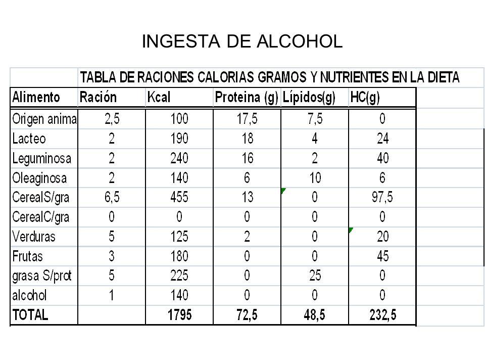 INGESTA DE ALCOHOL
