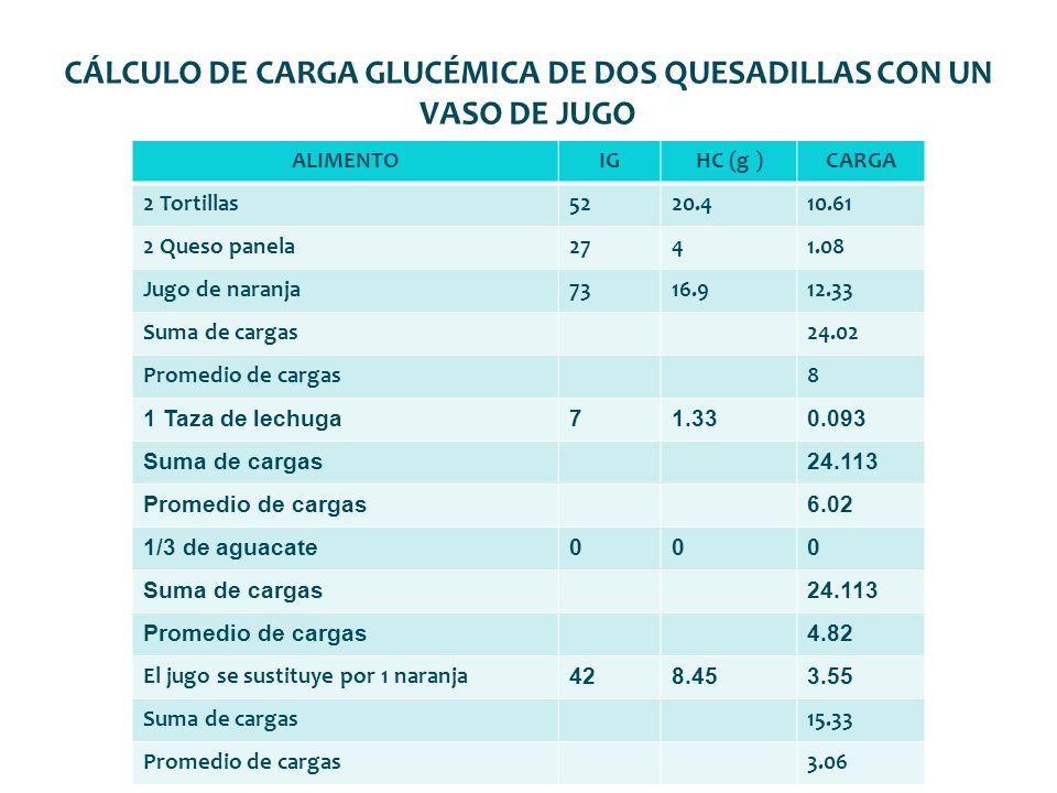 CÁLCULO DE CARGA GLUCÉMICA DE DOS QUESADILLAS CON UN VASO DE JUGO