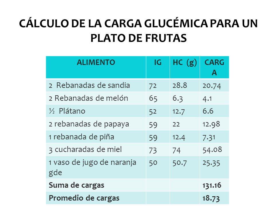 CÁLCULO DE LA CARGA GLUCÉMICA PARA UN PLATO DE FRUTAS