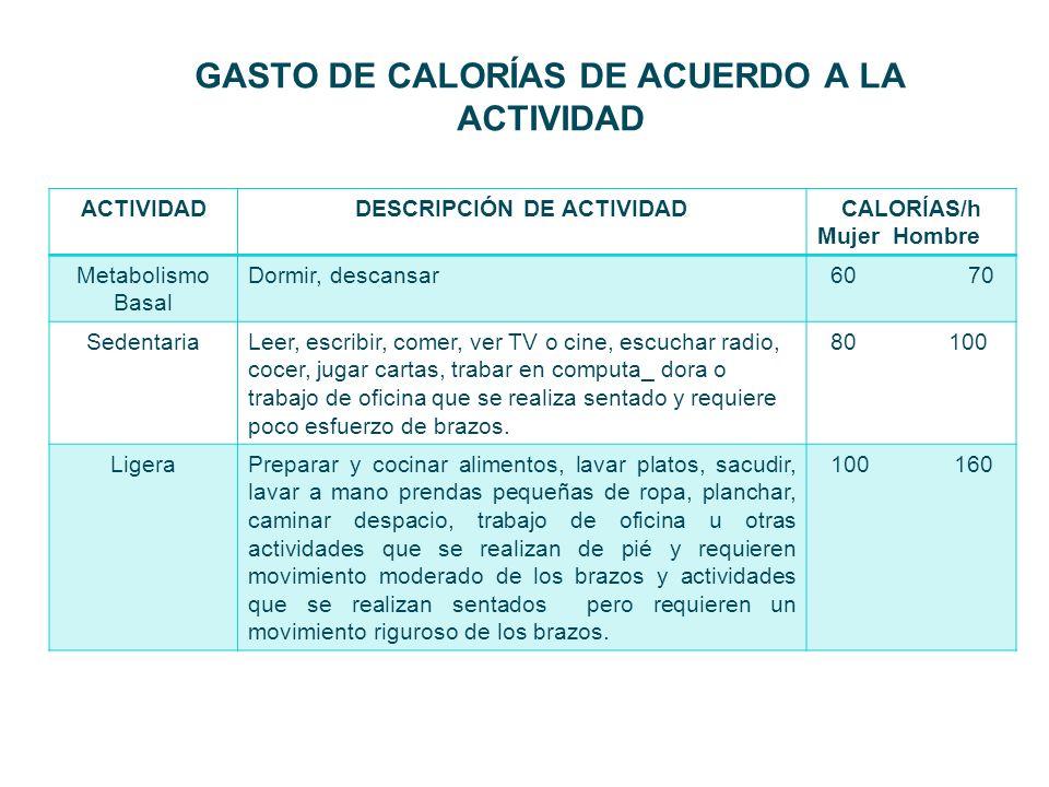 GASTO DE CALORÍAS DE ACUERDO A LA ACTIVIDAD