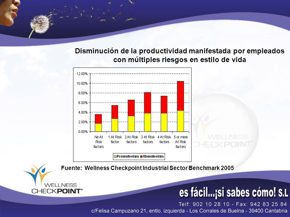 Disminución de la productividad manifestada por empleados con múltiples riesgos en estilo de vida