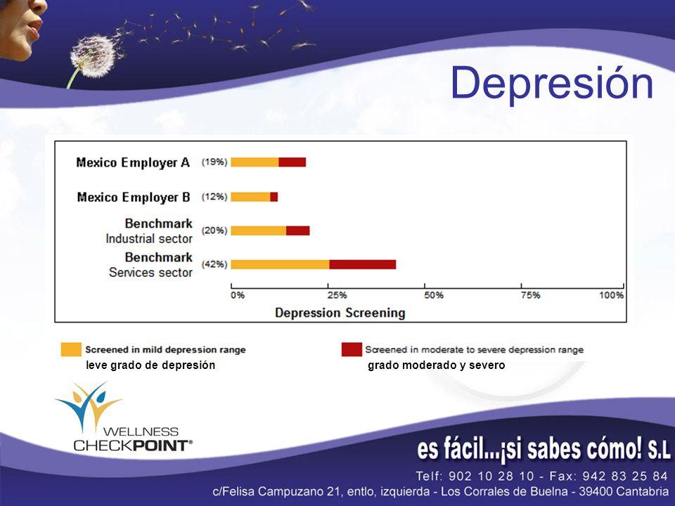 Depresión leve grado de depresión grado moderado y severo