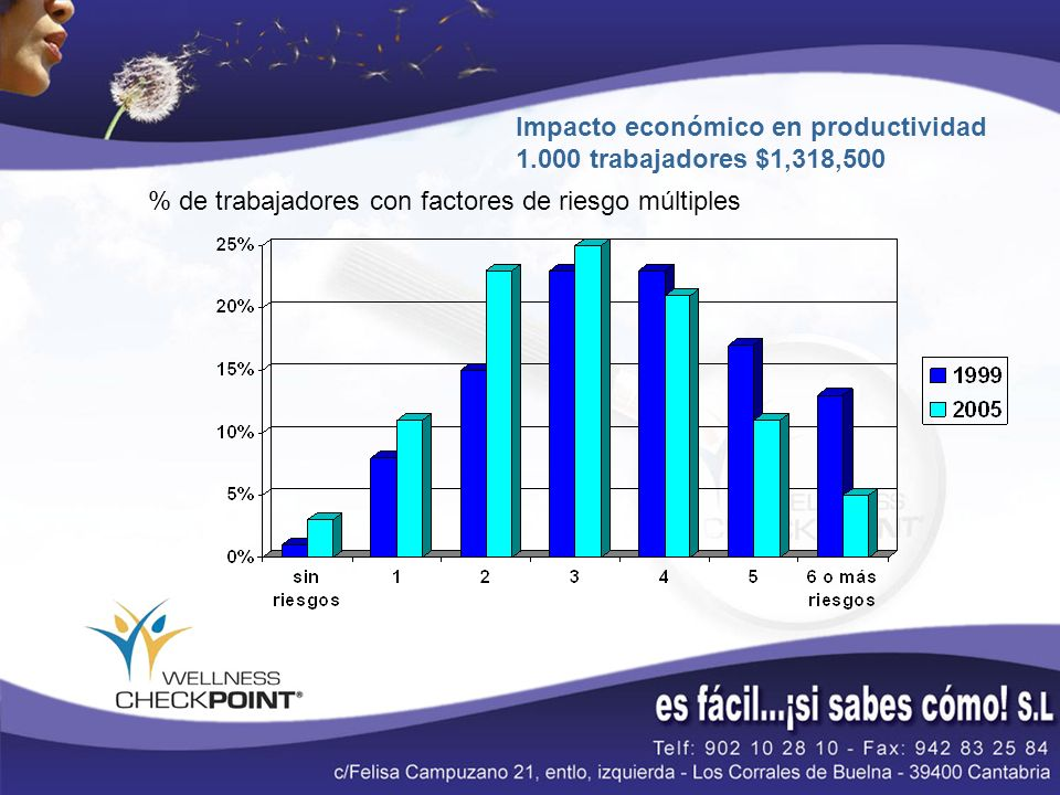 Impacto económico en productividad 1.000 trabajadores $1,318,500
