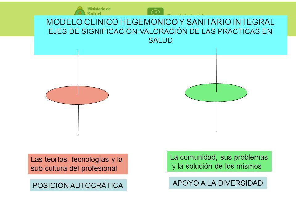MODELO CLINICO HEGEMONICO Y SANITARIO INTEGRAL