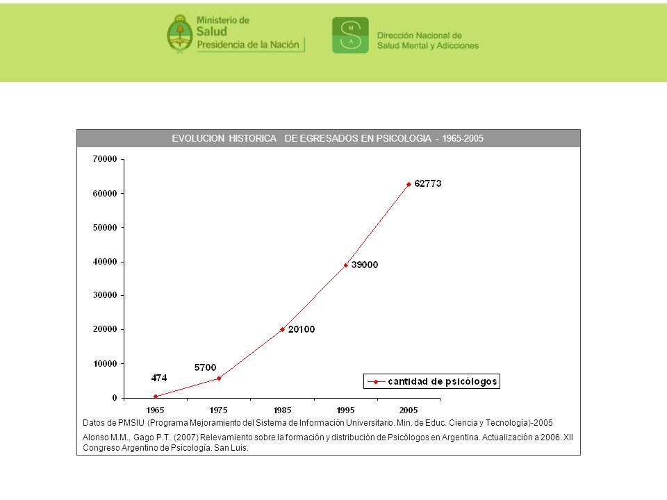 EVOLUCION HISTORICA DE EGRESADOS EN PSICOLOGIA - 1965-2005